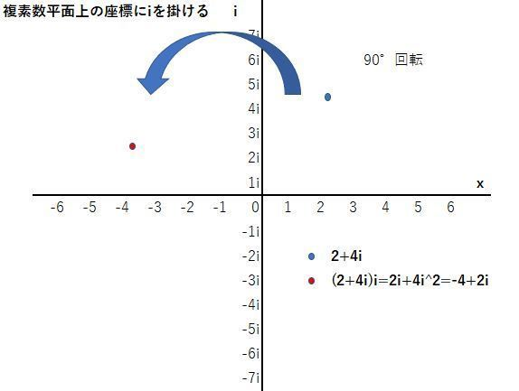 複素数平面2②.JPG
